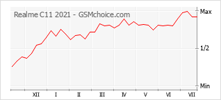 Le graphique de popularité de Realme C11 2021