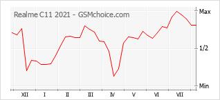 Grafico di modifiche della popolarità del telefono cellulare Realme C11 2021