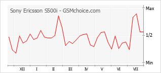 Le graphique de popularité de Sony Ericsson S500i
