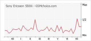 Grafico di modifiche della popolarità del telefono cellulare Sony Ericsson S500i