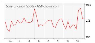 Диаграмма изменений популярности телефона Sony Ericsson S500i
