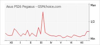 Grafico di modifiche della popolarità del telefono cellulare Asus P526 Pegasus