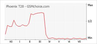 Gráfico de los cambios de popularidad Phoenix T28