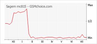 Popularity chart of Sagem mc815