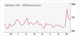 Grafico di modifiche della popolarità del telefono cellulare Siemens S40