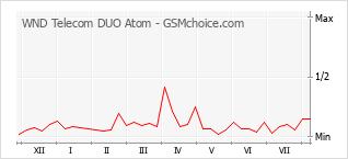 Diagramm der Poplularitätveränderungen von WND Telecom DUO Atom