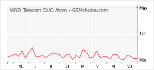 Popularity chart of WND Telecom DUO Atom