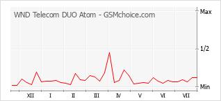 Grafico di modifiche della popolarità del telefono cellulare WND Telecom DUO Atom