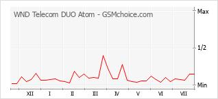 Traçar mudanças de populariedade do telemóvel WND Telecom DUO Atom