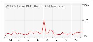 Диаграмма изменений популярности телефона WND Telecom DUO Atom