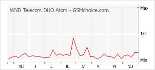 手机声望改变图表 WND Telecom DUO Atom