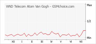 Popularity chart of WND Telecom Atom Van Gogh