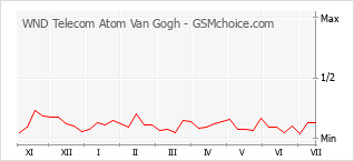 Le graphique de popularité de WND Telecom Atom Van Gogh