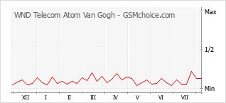 Populariteit van de telefoon: diagram WND Telecom Atom Van Gogh