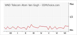 Диаграмма изменений популярности телефона WND Telecom Atom Van Gogh