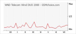 Диаграмма изменений популярности телефона WND Telecom Wind DUO 2000