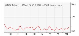 Diagramm der Poplularitätveränderungen von WND Telecom Wind DUO 2100