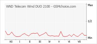 Le graphique de popularité de WND Telecom Wind DUO 2100