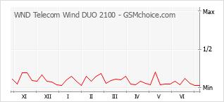 Grafico di modifiche della popolarità del telefono cellulare WND Telecom Wind DUO 2100