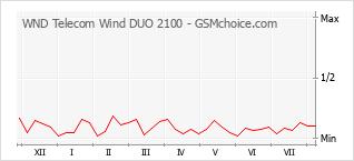手机声望改变图表 WND Telecom Wind DUO 2100