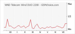 Diagramm der Poplularitätveränderungen von WND Telecom Wind DUO 2200