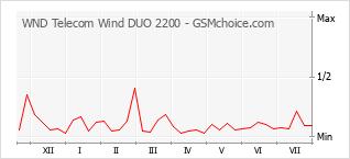 Traçar mudanças de populariedade do telemóvel WND Telecom Wind DUO 2200