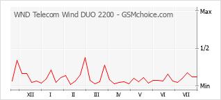 手机声望改变图表 WND Telecom Wind DUO 2200