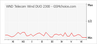 Diagramm der Poplularitätveränderungen von WND Telecom Wind DUO 2300
