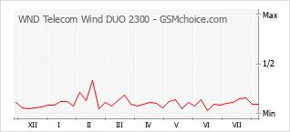 Popularity chart of WND Telecom Wind DUO 2300