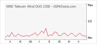 Gráfico de los cambios de popularidad WND Telecom Wind DUO 2300