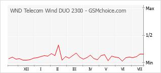 Диаграмма изменений популярности телефона WND Telecom Wind DUO 2300