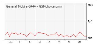 Gráfico de los cambios de popularidad General Mobile G444