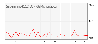 Popularity chart of Sagem my411C LC