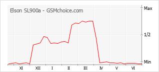 Le graphique de popularité de Elson SL900a