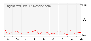 Popularity chart of Sagem myX-1w