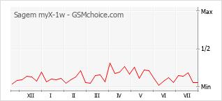 Grafico di modifiche della popolarità del telefono cellulare Sagem myX-1w