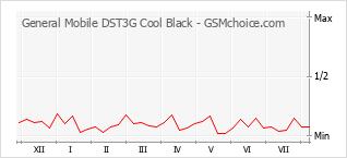 Diagramm der Poplularitätveränderungen von General Mobile DST3G Cool Black