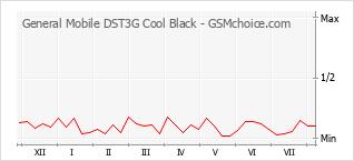 Populariteit van de telefoon: diagram General Mobile DST3G Cool Black