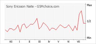 Gráfico de los cambios de popularidad Sony Ericsson Naite