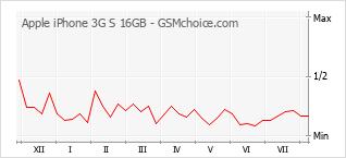 Диаграмма изменений популярности телефона Apple iPhone 3G S 16GB