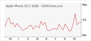 Diagramm der Poplularitätveränderungen von Apple iPhone 3G S 32GB