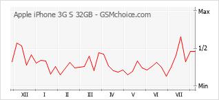 Gráfico de los cambios de popularidad Apple iPhone 3G S 32GB