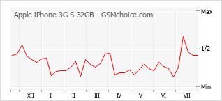 Диаграмма изменений популярности телефона Apple iPhone 3G S 32GB