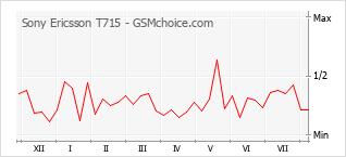 Popularity chart of Sony Ericsson T715
