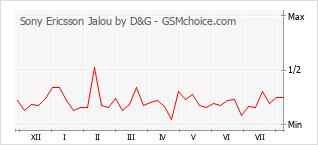 Gráfico de los cambios de popularidad Sony Ericsson Jalou by D&G