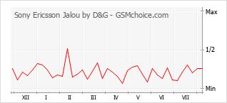 手機聲望改變圖表 Sony Ericsson Jalou by D&G