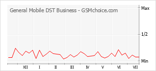 Popularity chart of General Mobile DST Business