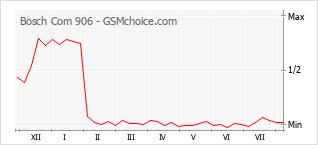 Le graphique de popularité de Bosch Com 906