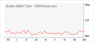 Popularity chart of Evolve GX607 Zion