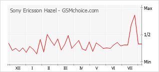 Diagramm der Poplularitätveränderungen von Sony Ericsson Hazel